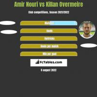 Amir Nouri vs Killan Overmeire h2h player stats