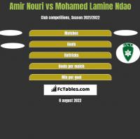 Amir Nouri vs Mohamed Lamine Ndao h2h player stats
