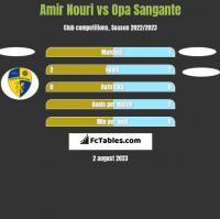 Amir Nouri vs Opa Sangante h2h player stats