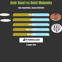 Amir Nouri vs Remi Mulumba h2h player stats