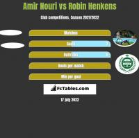 Amir Nouri vs Robin Henkens h2h player stats