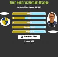 Amir Nouri vs Romain Grange h2h player stats
