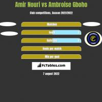 Amir Nouri vs Ambroise Gboho h2h player stats