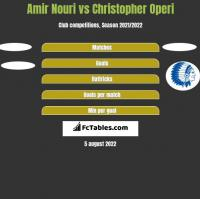 Amir Nouri vs Christopher Operi h2h player stats