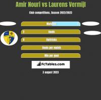 Amir Nouri vs Laurens Vermijl h2h player stats