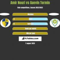 Amir Nouri vs Guevin Tormin h2h player stats