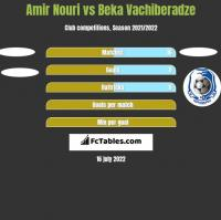 Amir Nouri vs Beka Vachiberadze h2h player stats