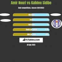 Amir Nouri vs Kalidou Sidibe h2h player stats