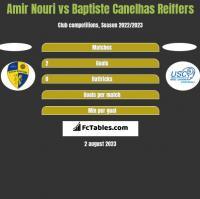 Amir Nouri vs Baptiste Canelhas Reiffers h2h player stats