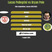 Lucas Pellegrini vs Bryan Pele h2h player stats