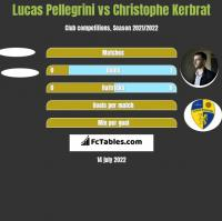 Lucas Pellegrini vs Christophe Kerbrat h2h player stats