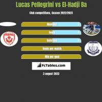 Lucas Pellegrini vs El-Hadji Ba h2h player stats