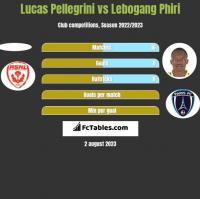 Lucas Pellegrini vs Lebogang Phiri h2h player stats