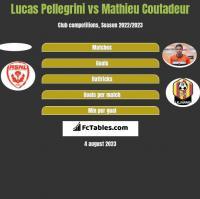 Lucas Pellegrini vs Mathieu Coutadeur h2h player stats