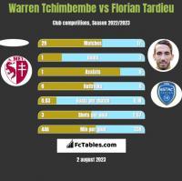 Warren Tchimbembe vs Florian Tardieu h2h player stats