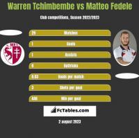 Warren Tchimbembe vs Matteo Fedele h2h player stats