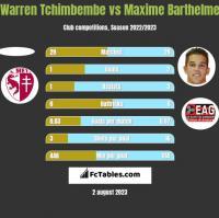 Warren Tchimbembe vs Maxime Barthelme h2h player stats