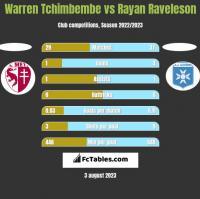 Warren Tchimbembe vs Rayan Raveleson h2h player stats