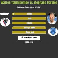 Warren Tchimbembe vs Stephane Darbion h2h player stats