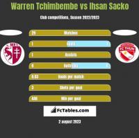 Warren Tchimbembe vs Ihsan Sacko h2h player stats