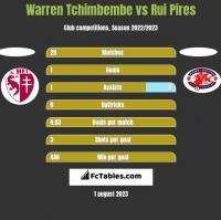Warren Tchimbembe vs Rui Pires h2h player stats