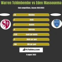 Warren Tchimbembe vs Eden Massouema h2h player stats