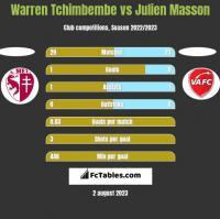 Warren Tchimbembe vs Julien Masson h2h player stats