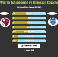 Warren Tchimbembe vs Nguessan Kouame h2h player stats