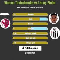 Warren Tchimbembe vs Lenny Pintor h2h player stats