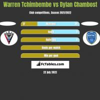 Warren Tchimbembe vs Dylan Chambost h2h player stats