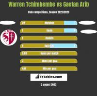 Warren Tchimbembe vs Gaetan Arib h2h player stats