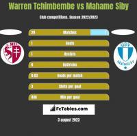 Warren Tchimbembe vs Mahame Siby h2h player stats