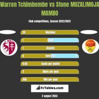 Warren Tchimbembe vs Stone MUZALIMOJA MAMBO h2h player stats