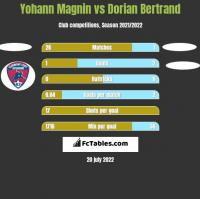Yohann Magnin vs Dorian Bertrand h2h player stats