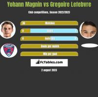 Yohann Magnin vs Gregoire Lefebvre h2h player stats