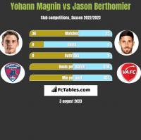 Yohann Magnin vs Jason Berthomier h2h player stats