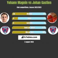 Yohann Magnin vs Johan Gastien h2h player stats