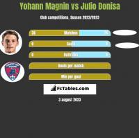 Yohann Magnin vs Julio Donisa h2h player stats