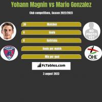 Yohann Magnin vs Mario Gonzalez h2h player stats