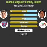 Yohann Magnin vs Kenny Santos h2h player stats