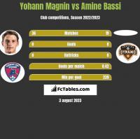 Yohann Magnin vs Amine Bassi h2h player stats