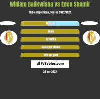 William Balikwisha vs Eden Shamir h2h player stats