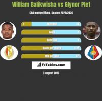 William Balikwisha vs Glynor Plet h2h player stats
