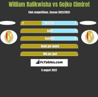 William Balikwisha vs Gojko Cimirot h2h player stats