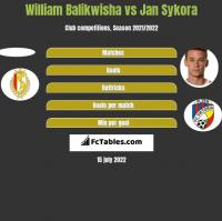William Balikwisha vs Jan Sykora h2h player stats