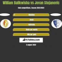 William Balikwisha vs Jovan Stojanovic h2h player stats