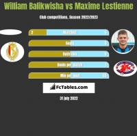 William Balikwisha vs Maxime Lestienne h2h player stats