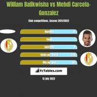 William Balikwisha vs Mehdi Carcela-Gonzalez h2h player stats