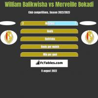 William Balikwisha vs Merveille Bokadi h2h player stats
