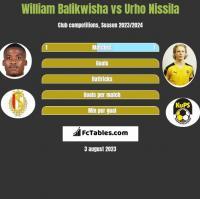 William Balikwisha vs Urho Nissila h2h player stats